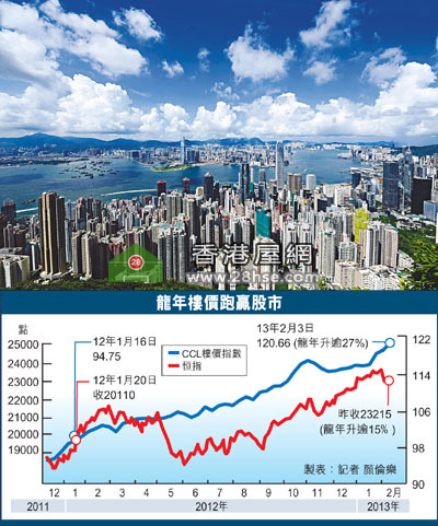 property prices rose more than 27%, stock market rose 15%